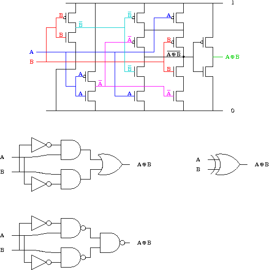Transistors et portes logiques for Porte and or xor