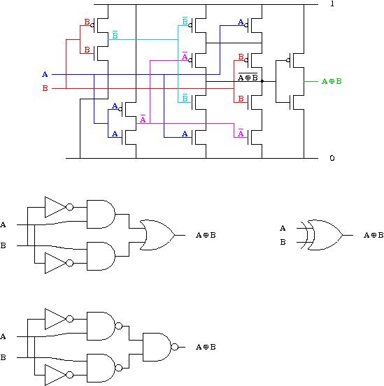 transistors et portes logiques